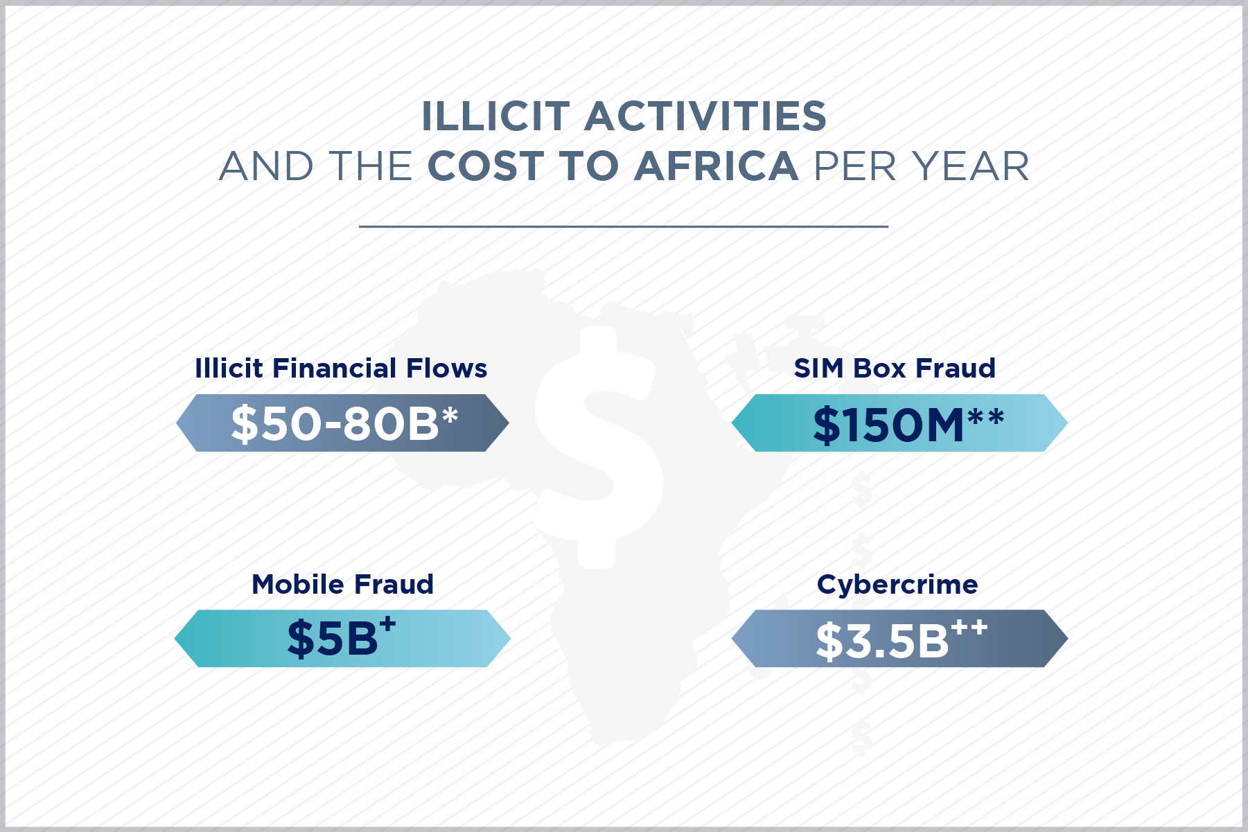 Revenue Leakage In Africa Blog Post