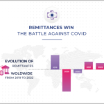 Remittances Win The Battle Against Covid