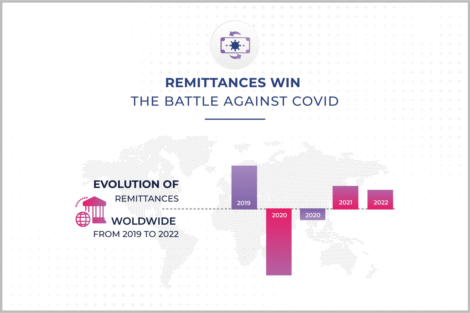 Remittances Covid