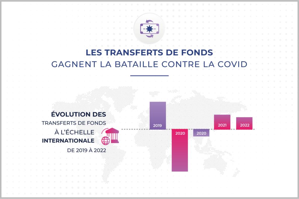 Transferts de fonds Covid