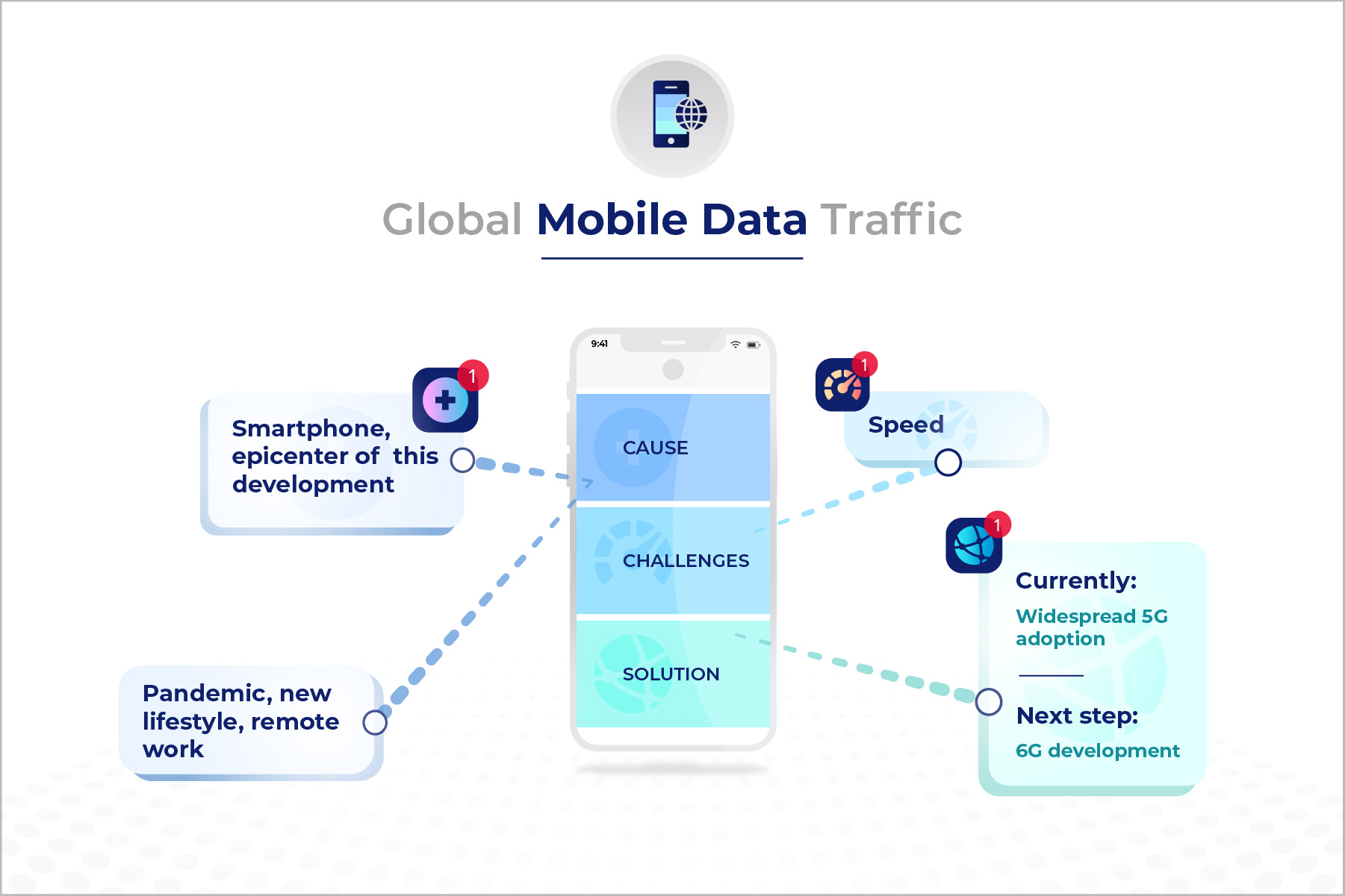The Rise In Mobile Data Consumption: Facts & Figures